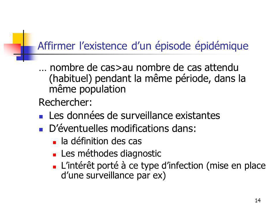 14 Affirmer lexistence dun épisode épidémique … nombre de cas>au nombre de cas attendu (habituel) pendant la même période, dans la même population Rec
