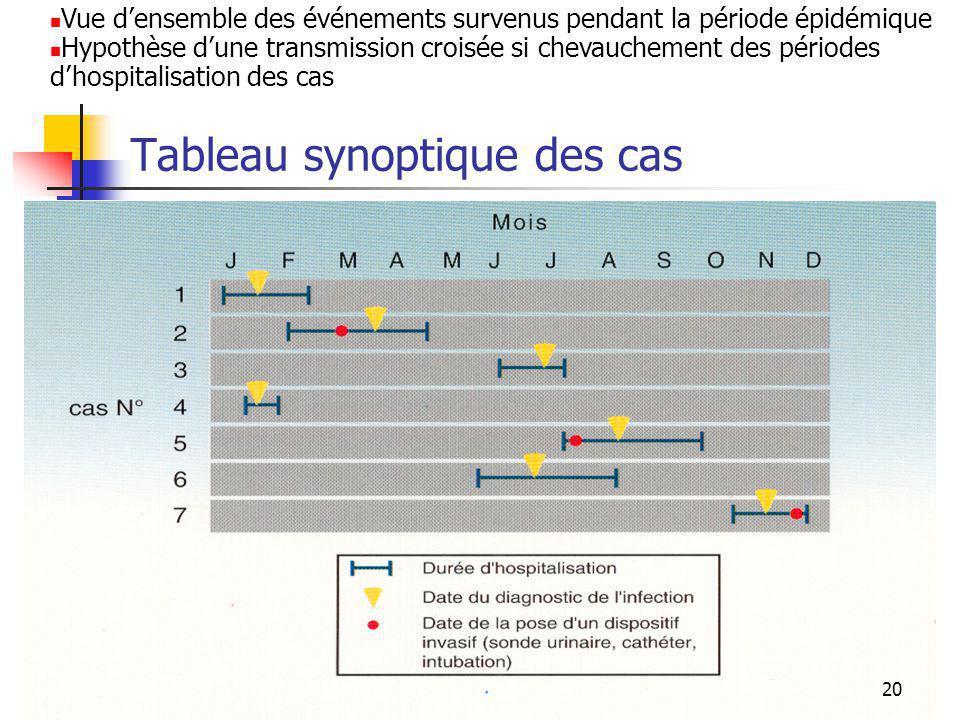 20 Tableau synoptique des cas Vue densemble des événements survenus pendant la période épidémique Hypothèse dune transmission croisée si chevauchement