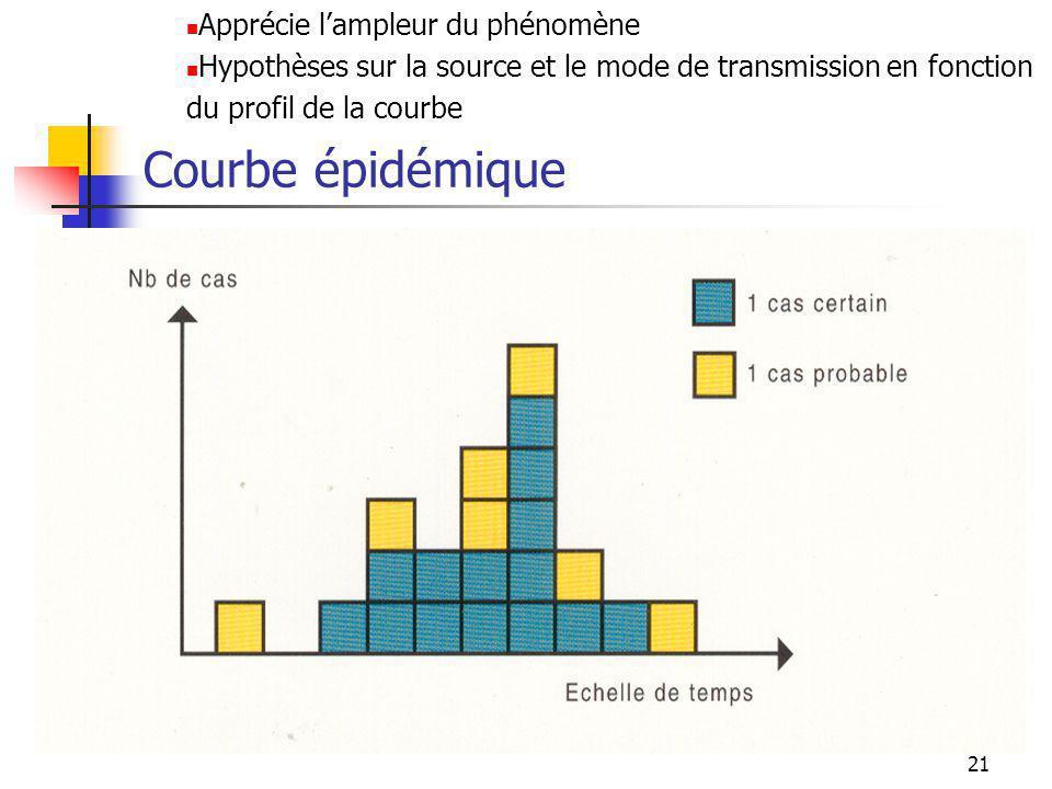 21 Courbe épidémique Apprécie lampleur du phénomène Hypothèses sur la source et le mode de transmission en fonction du profil de la courbe