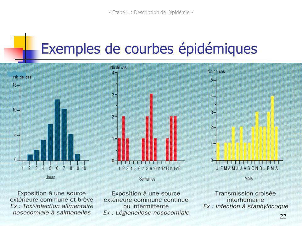 22 Exemples de courbes épidémiques Nb de cas 22 - Etape 1 : Description de lépidémie -