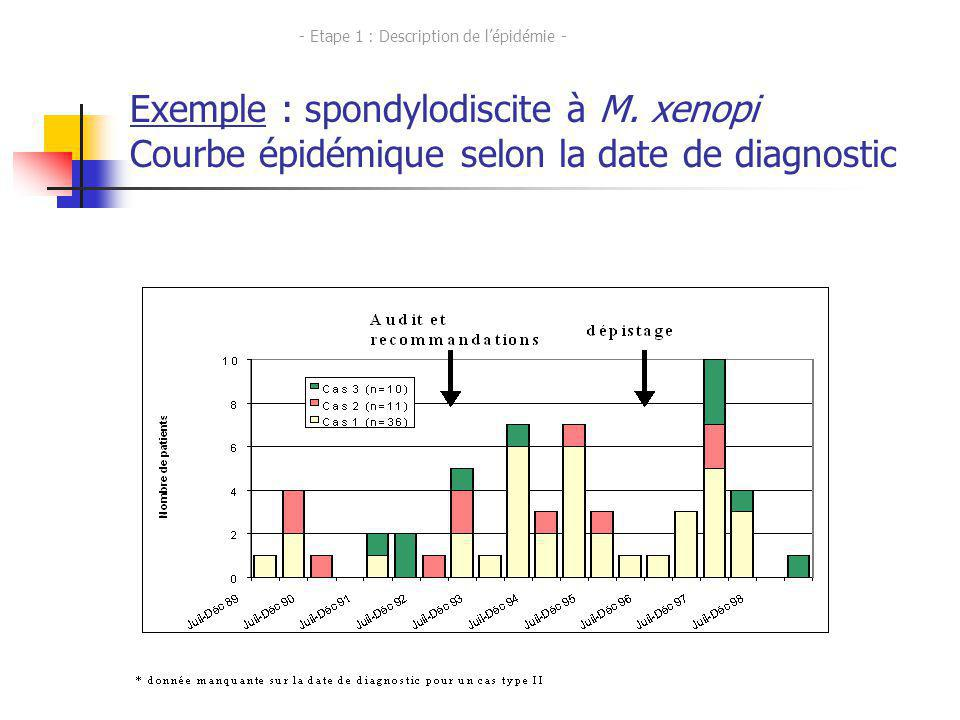 23 Exemple : spondylodiscite à M. xenopi Courbe épidémique selon la date de diagnostic - Etape 1 : Description de lépidémie -