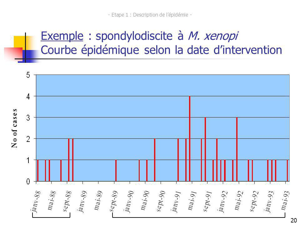 24 Exemple : spondylodiscite à M. xenopi Courbe épidémique selon la date dintervention - Etape 1 : Description de lépidémie - 20