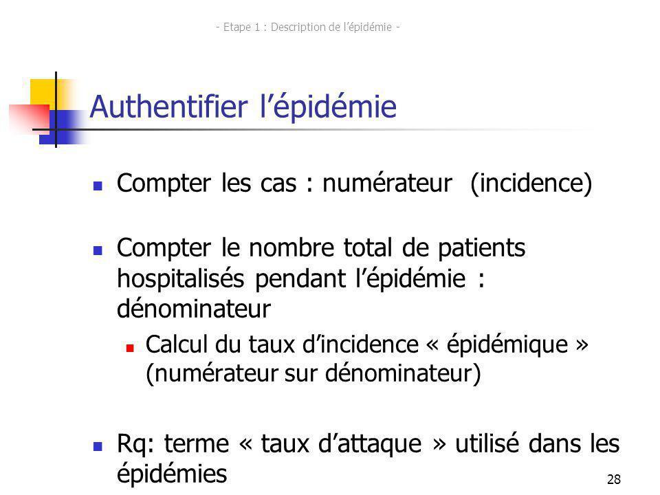 28 Authentifier lépidémie Compter les cas : numérateur (incidence) Compter le nombre total de patients hospitalisés pendant lépidémie : dénominateur C