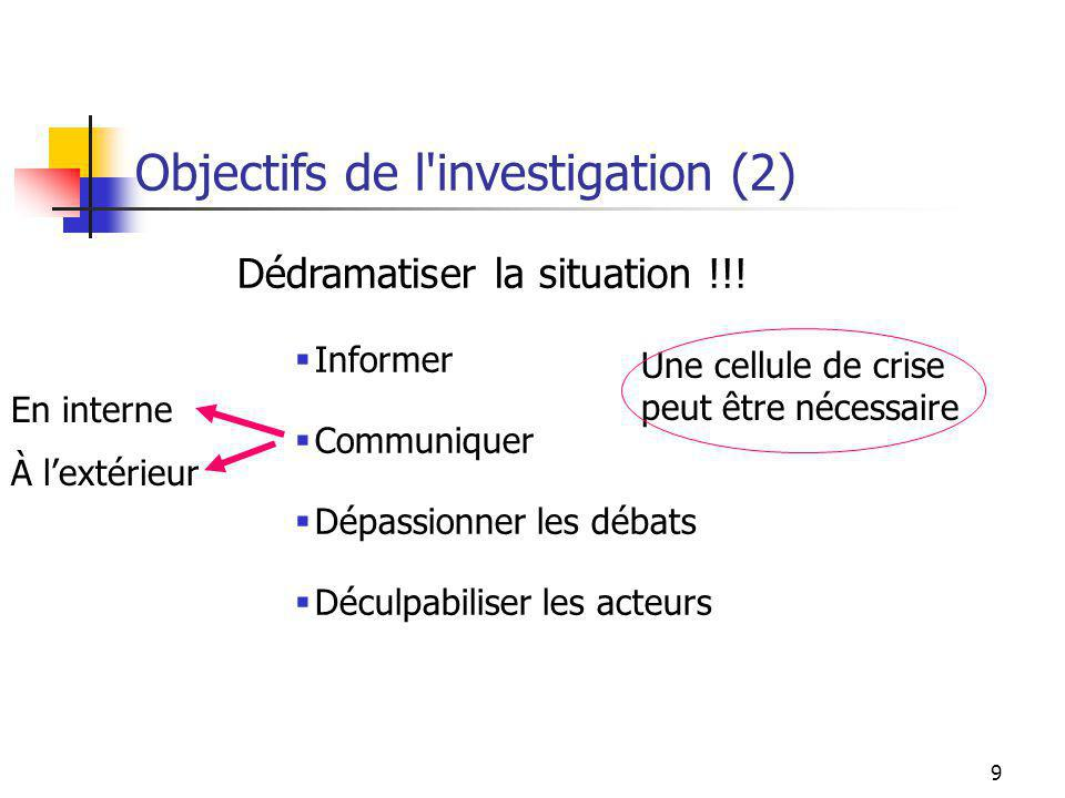 9 Dédramatiser la situation !!! Informer Communiquer Dépassionner les débats Déculpabiliser les acteurs Objectifs de l'investigation (2) Une cellule d