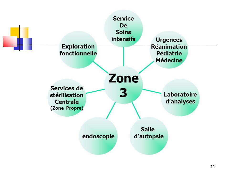 11 Exploration fonctionnelle Services de stérilisation Centrale (Zone Propre) endoscopie Salle dautopsie Laboratoire danalyses Urgences Réanimation Pé