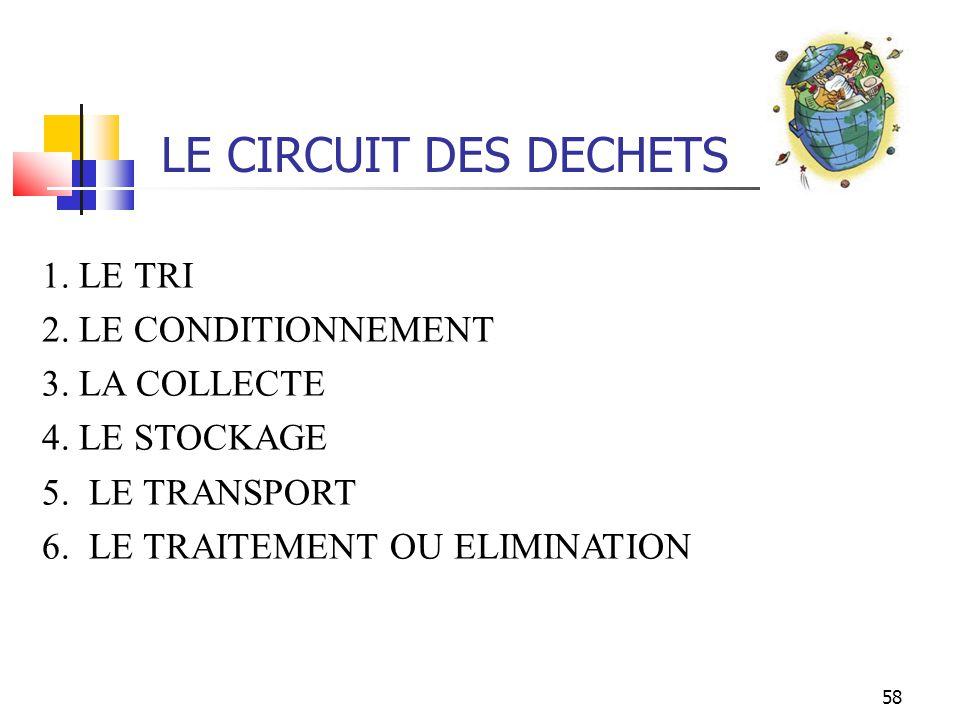 58 LE CIRCUIT DES DECHETS 1. LE TRI 2. LE CONDITIONNEMENT 3. LA COLLECTE 4. LE STOCKAGE 5. LE TRANSPORT 6. LE TRAITEMENT OU ELIMINATION