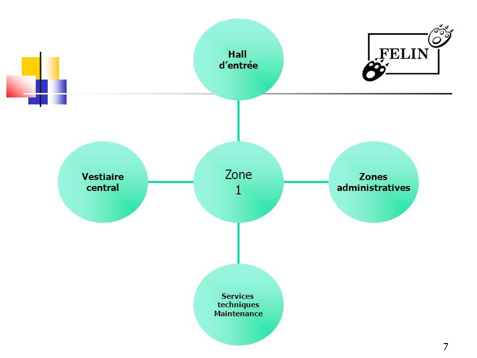 7 Vestiaire central Services techniques Maintenance Zones administratives Hall dentrée Zone 1