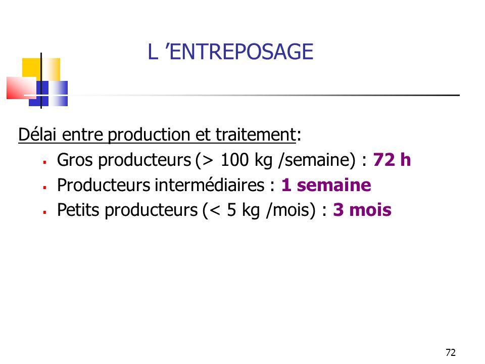 72 Délai entre production et traitement: Gros producteurs (> 100 kg /semaine) : 72 h Producteurs intermédiaires : 1 semaine Petits producteurs (< 5 kg