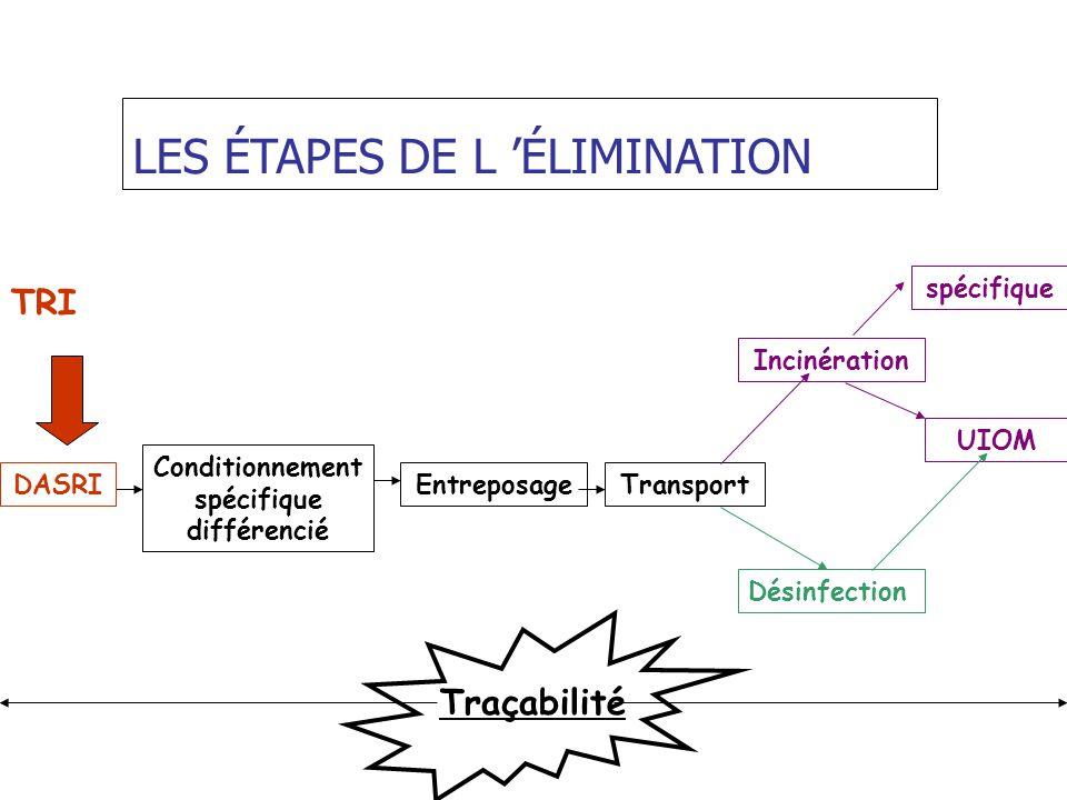 LES ÉTAPES DE L ÉLIMINATION Conditionnement spécifique différencié EntreposageTransport Incinération UIOM Désinfection DASRI TRI Traçabilité spécifiqu