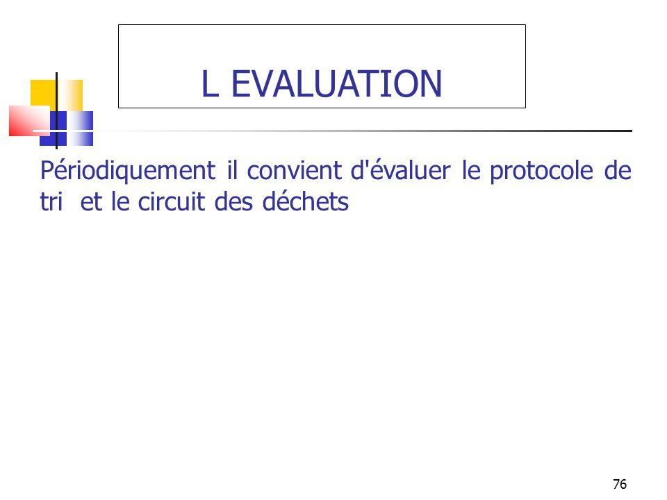 76 L EVALUATION Périodiquement il convient d'évaluer le protocole de tri et le circuit des déchets