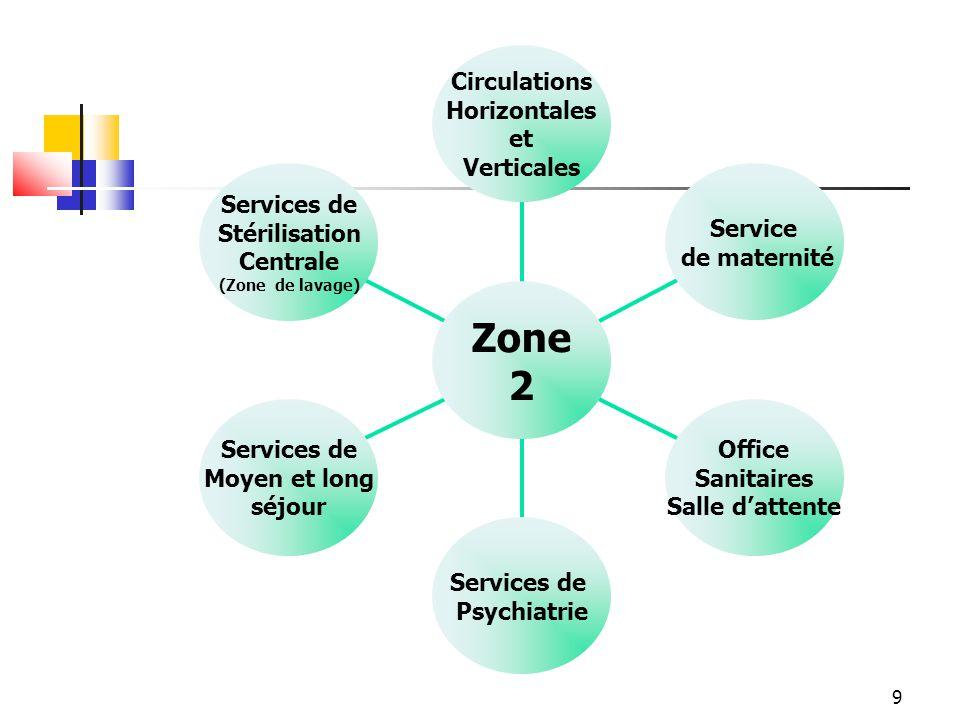 9 Services de Stérilisation Centrale (Zone de lavage) Services de Moyen et long séjour Services de Psychiatrie Office Sanitaires Salle dattente Servic