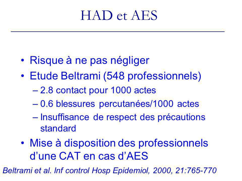 HAD et AES Risque à ne pas négliger Etude Beltrami (548 professionnels) –2.8 contact pour 1000 actes –0.6 blessures percutanées/1000 actes –Insuffisan