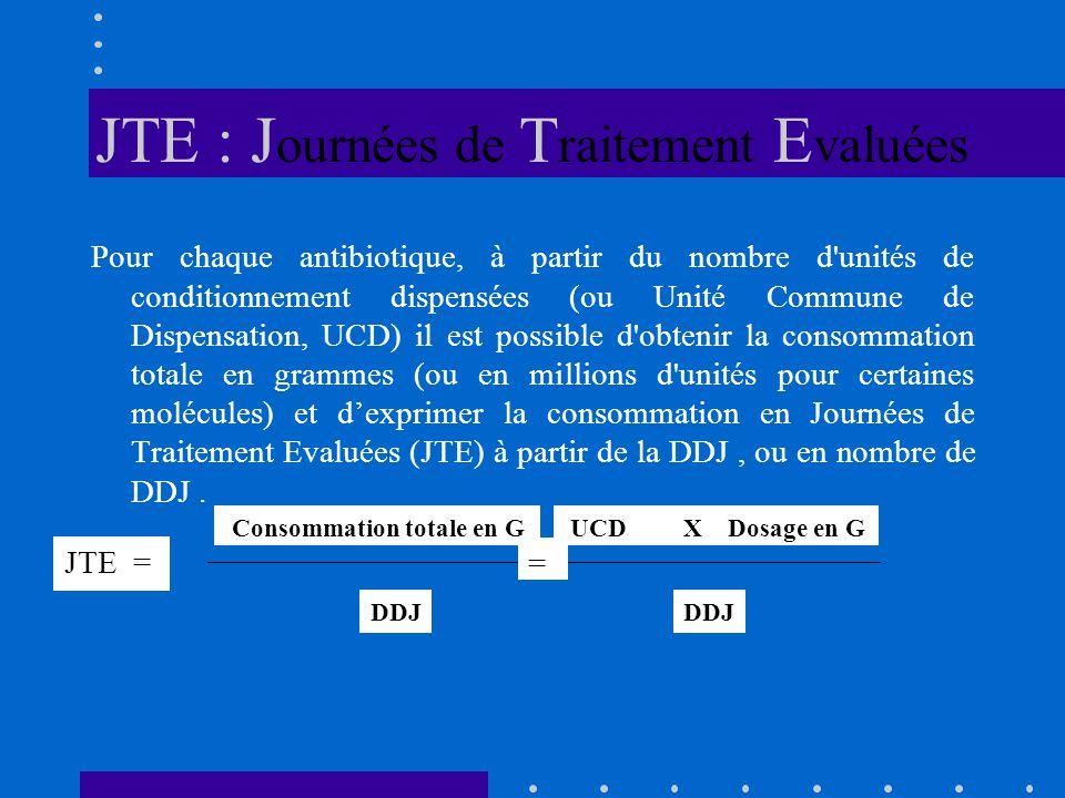 JTE : J ournées de T raitement E valuées Pour chaque antibiotique, à partir du nombre d unités de conditionnement dispensées (ou Unité Commune de Dispensation, UCD) il est possible d obtenir la consommation totale en grammes (ou en millions d unités pour certaines molécules) et dexprimer la consommation en Journées de Traitement Evaluées (JTE) à partir de la DDJ, ou en nombre de DDJ.