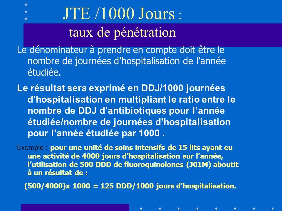 JTE /1000 Jours : taux de pénétration Le dénominateur à prendre en compte doit être le nombre de journées dhospitalisation de lannée étudiée.