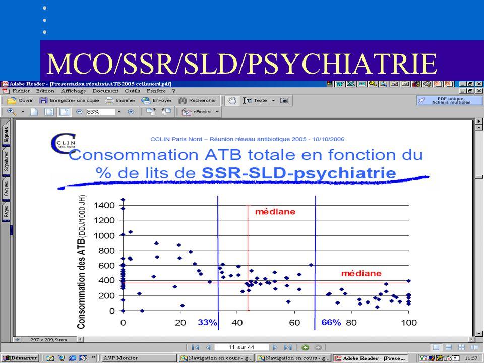 MCO/SSR/SLD/PSYCHIATRIE