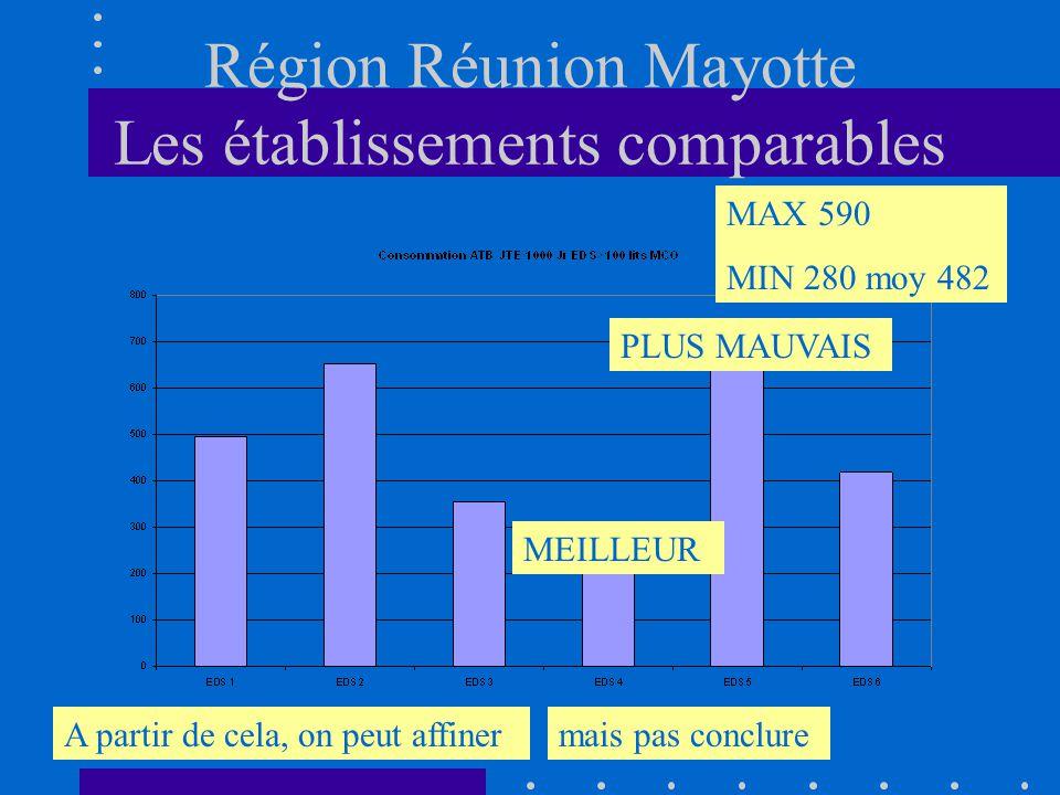 Région Réunion Mayotte Les établissements comparables MAX 590 MIN 280 moy 482 A partir de cela, on peut affinermais pas conclure MEILLEUR PLUS MAUVAIS