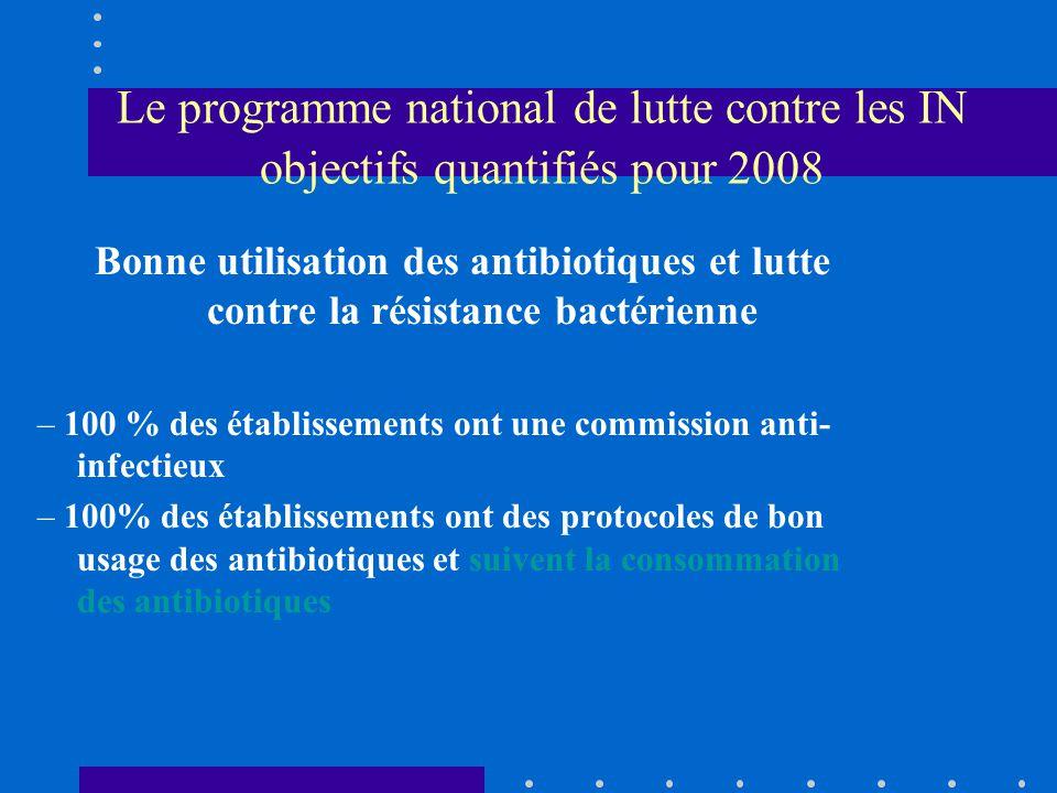 Le programme national de lutte contre les IN objectifs quantifiés pour 2008 Bonne utilisation des antibiotiques et lutte contre la résistance bactérie