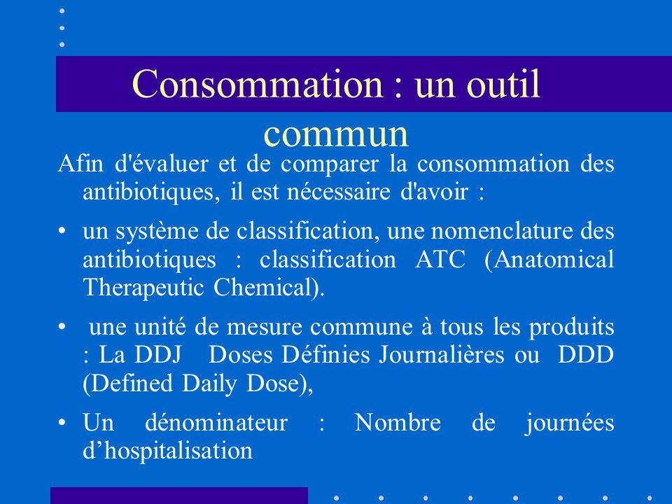 Consommation : un outil commun Afin d évaluer et de comparer la consommation des antibiotiques, il est nécessaire d avoir : un système de classification, une nomenclature des antibiotiques : classification ATC (Anatomical Therapeutic Chemical).