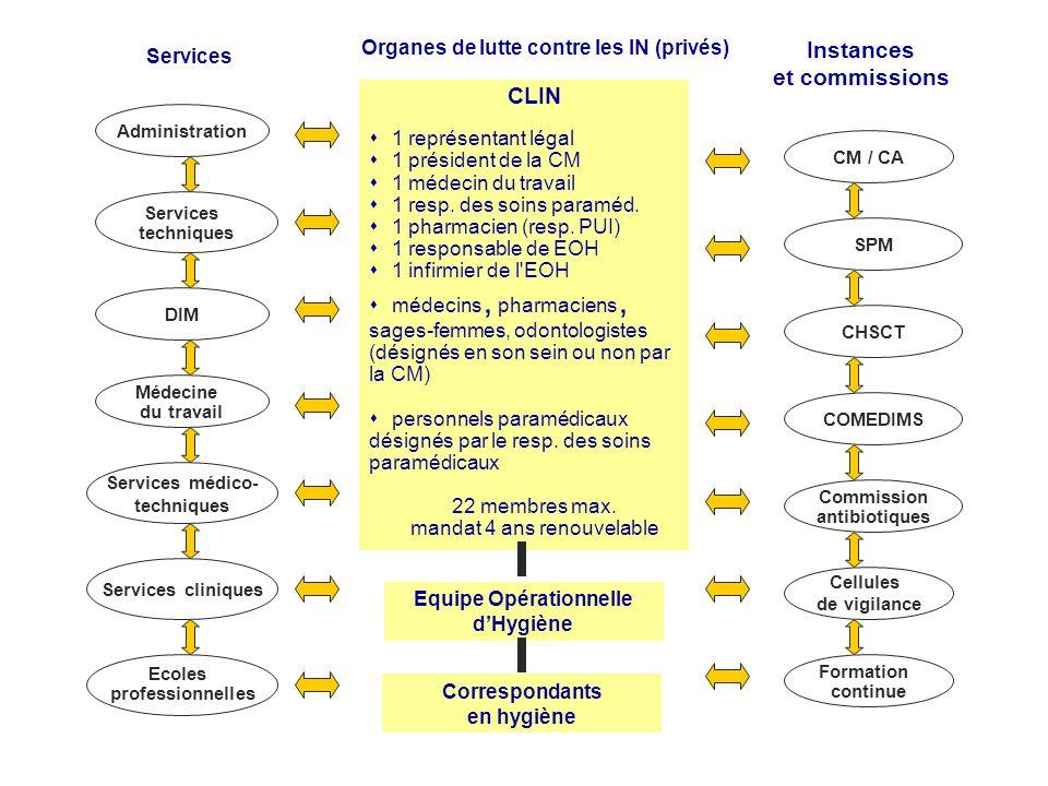 CLIN s1 représentant légal s1 président de la CM s1 médecin du travail s1 resp. des soins paraméd. s1 pharmacien (resp. PUI) s1 responsable de EOH s1