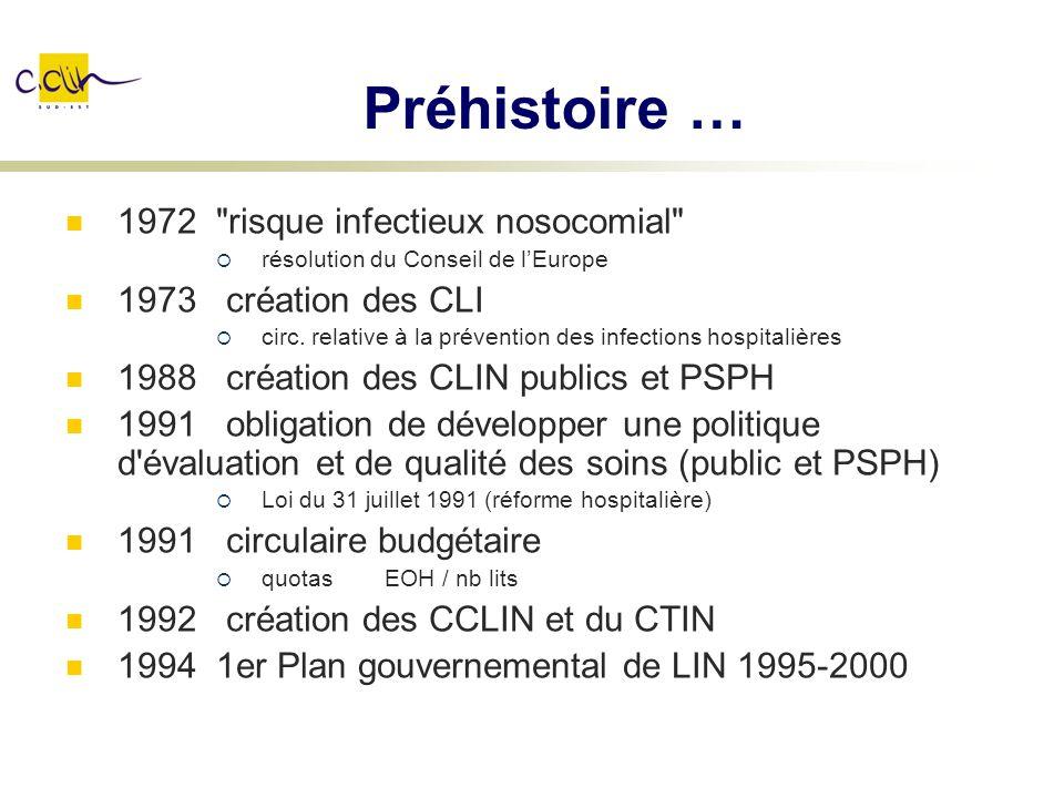Histoire … 1995 circulaire LIN CLIN, EOHH, référents, équipes inter-établissement 1998 loi de sécu.