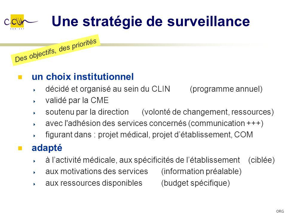 Une stratégie de surveillance un choix institutionnel décidé et organisé au sein du CLIN (programme annuel) validé par la CME soutenu par la direction