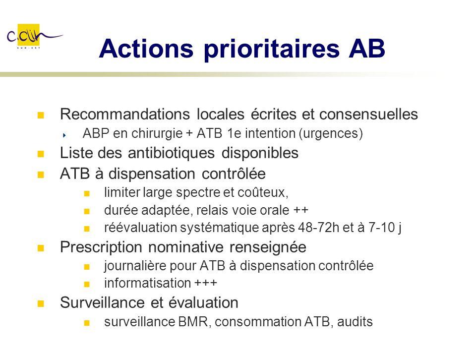 Actions prioritaires AB Recommandations locales écrites et consensuelles ABP en chirurgie + ATB 1e intention (urgences) Liste des antibiotiques dispon