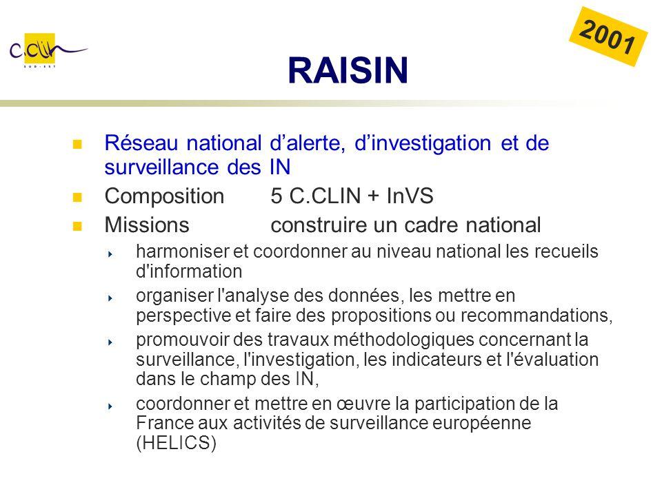 RAISIN Réseau national dalerte, dinvestigation et de surveillance des IN Composition 5 C.CLIN + InVS Missions construire un cadre national harmoniser