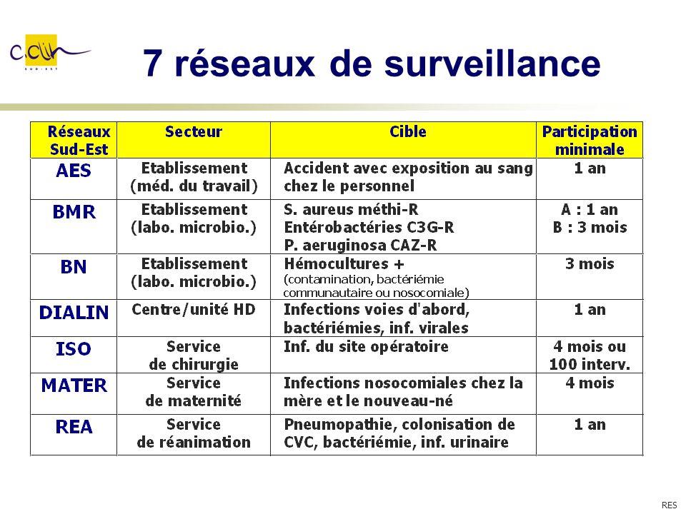 7 réseaux de surveillance RES