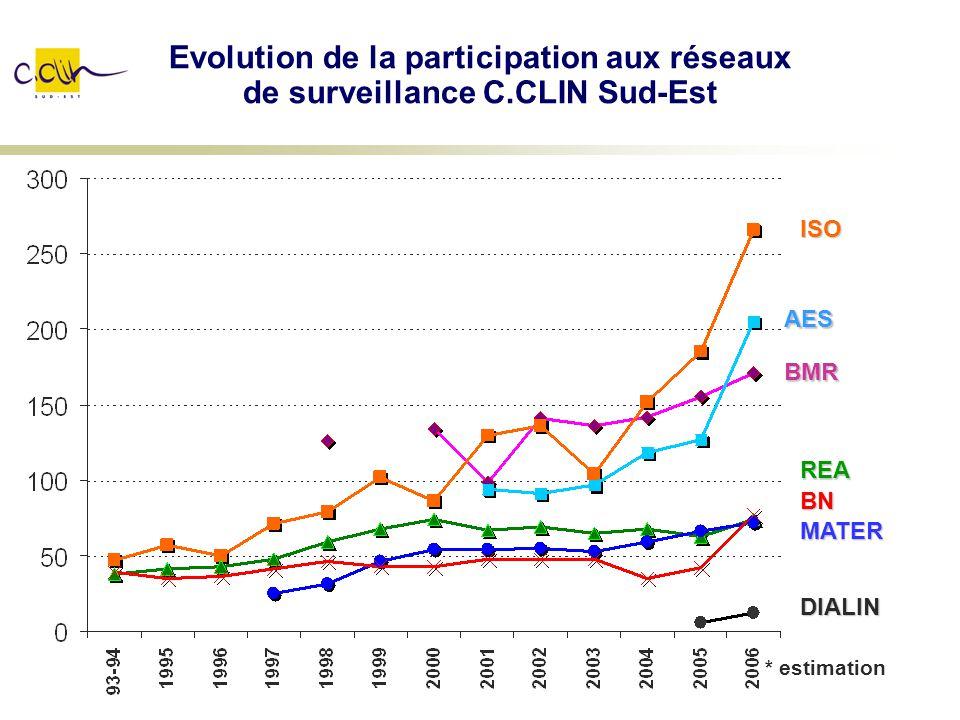 Evolution de la participation aux réseaux de surveillance C.CLIN Sud-Est BMR ISO AES REA MATER BN DIALIN * estimation