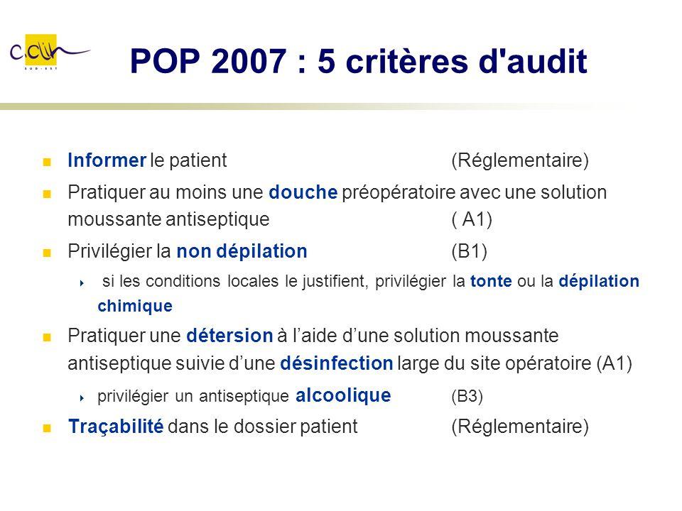 POP 2007 : 5 critères d'audit Informer le patient (Réglementaire) Pratiquer au moins une douche préopératoire avec une solution moussante antiseptique