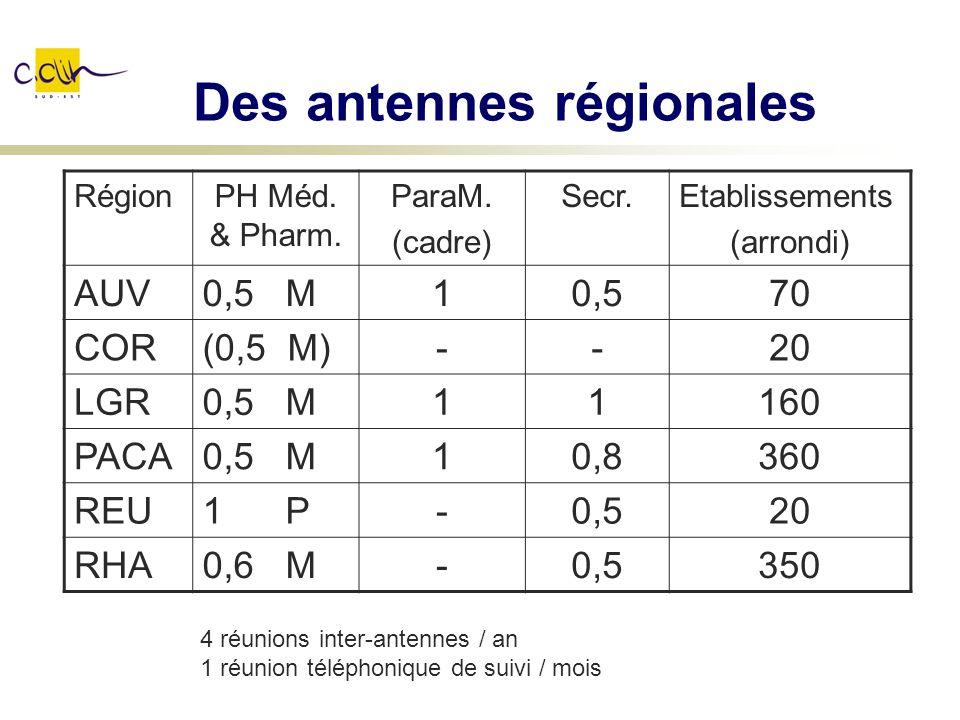 Des antennes régionales RégionPH Méd. & Pharm. ParaM. (cadre) Secr.Etablissements (arrondi) AUV0,5 M10,570 COR(0,5 M)--20 LGR0,5 M11160 PACA0,5 M10,83