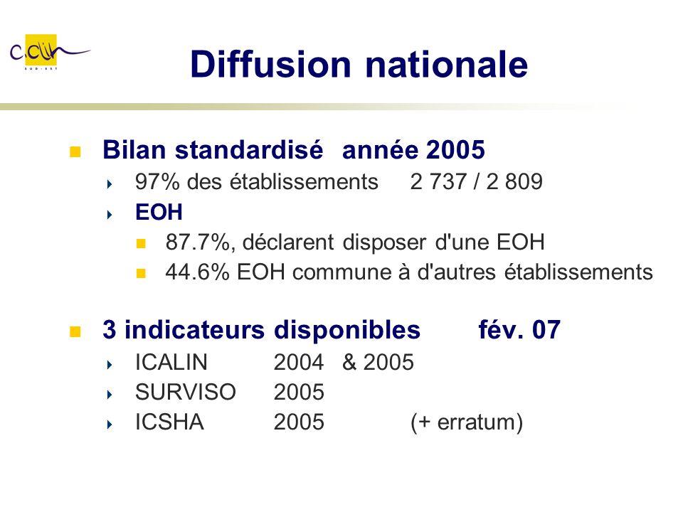 Diffusion nationale Bilan standardisé année 2005 97% des établissements 2 737 / 2 809 EOH 87.7%, déclarent disposer d'une EOH 44.6% EOH commune à d'au