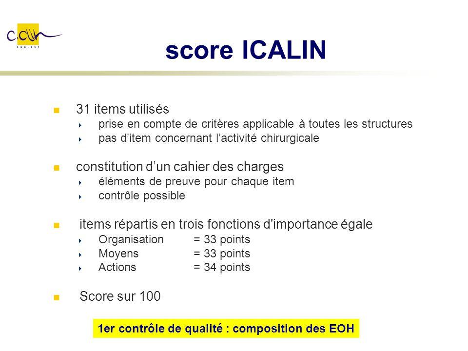 score ICALIN 31 items utilisés prise en compte de critères applicable à toutes les structures pas ditem concernant lactivité chirurgicale constitution