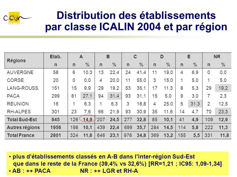 Distribution des établissements par classe ICALIN 2004 et par région Régions Etab.ABCDENR nn%n%n%n%n%n% AUVERGNE58610,31322,42441,41119,046,900,0 CORS
