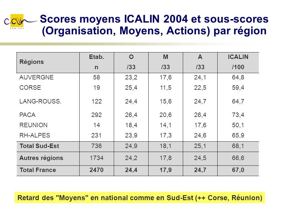 Scores moyens ICALIN 2004 et sous-scores (Organisation, Moyens, Actions) par région Régions Etab.OMAICALIN n/33 /100 AUVERGNE5823,217,624,164,8 CORSE1