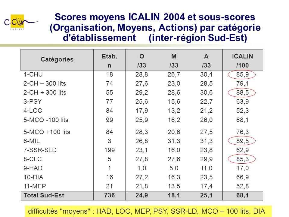 Scores moyens ICALIN 2004 et sous-scores (Organisation, Moyens, Actions) par catégorie d'établissement (inter-région Sud-Est) Catégories Etab.OMAICALI
