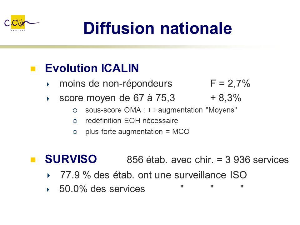 Diffusion nationale Evolution ICALIN moins de non-répondeurs F = 2,7% score moyen de 67 à 75,3 + 8,3% sous-score OMA : ++ augmentation