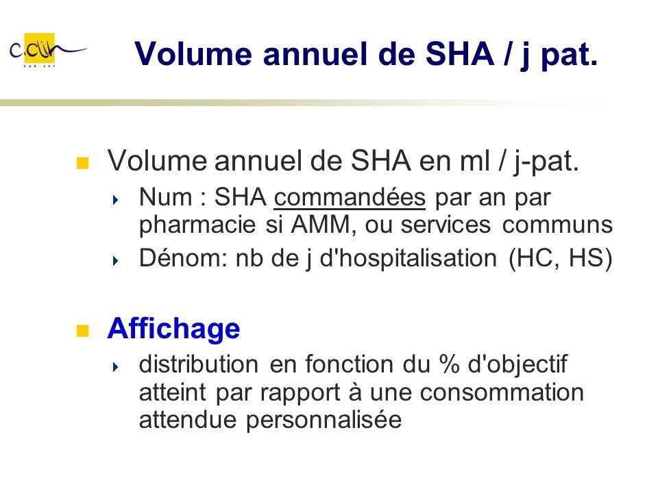 Volume annuel de SHA / j pat. Volume annuel de SHA en ml / j-pat. Num : SHA commandées par an par pharmacie si AMM, ou services communs Dénom: nb de j