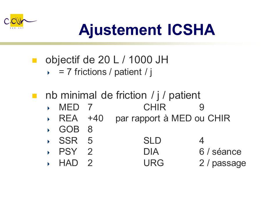 Ajustement ICSHA objectif de 20 L / 1000 JH = 7 frictions / patient / j nb minimal de friction / j / patient MED 7CHIR9 REA+40par rapport à MED ou CHI