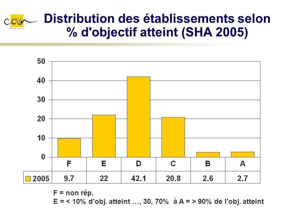 Distribution des établissements selon % d'objectif atteint (SHA 2005) F = non rép. E = 90% de l'obj. atteint