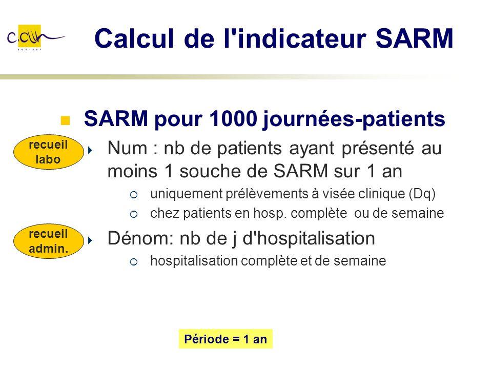 Calcul de l'indicateur SARM SARM pour 1000 journées-patients Num : nb de patients ayant présenté au moins 1 souche de SARM sur 1 an uniquement prélève