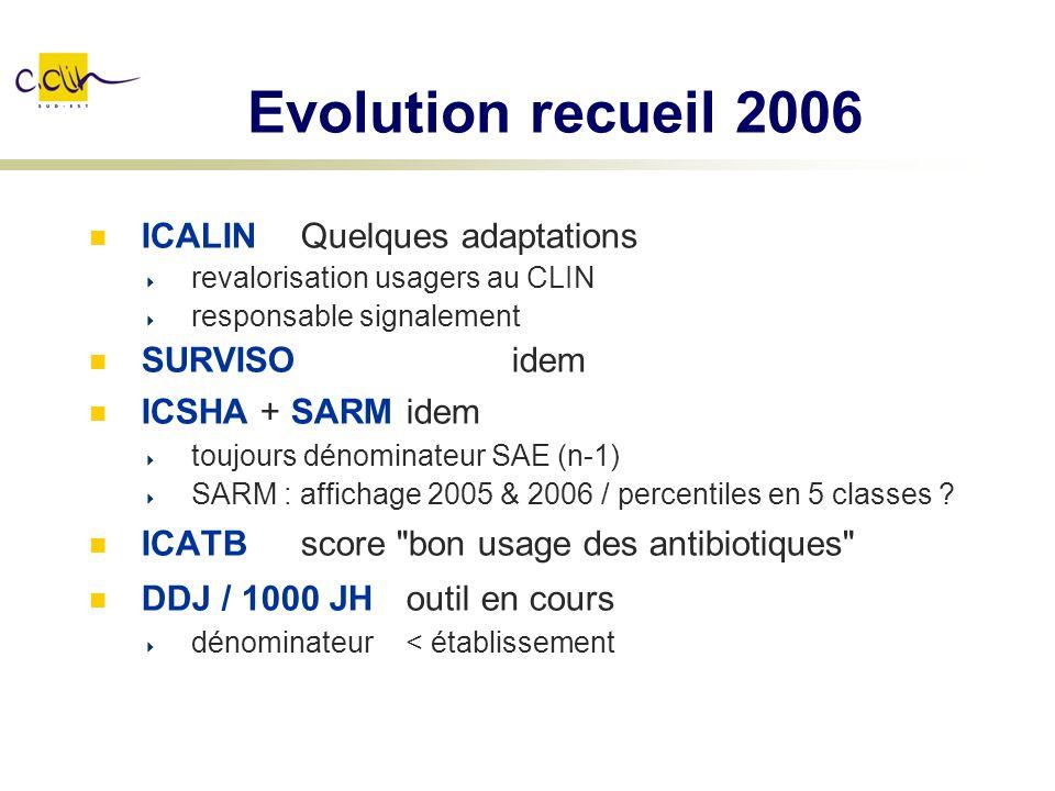 Evolution recueil 2006 ICALINQuelques adaptations revalorisation usagers au CLIN responsable signalement SURVISO idem ICSHA + SARMidem toujours dénomi