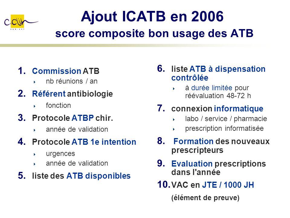 Ajout ICATB en 2006 score composite bon usage des ATB 1. Commission ATB nb réunions / an 2. Référent antibiologie fonction 3. Protocole ATBP chir. ann