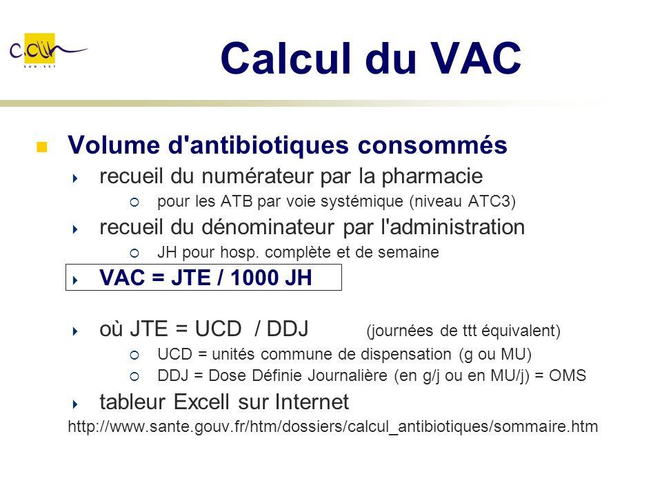 Calcul du VAC Volume d'antibiotiques consommés recueil du numérateur par la pharmacie pour les ATB par voie systémique (niveau ATC3) recueil du dénomi