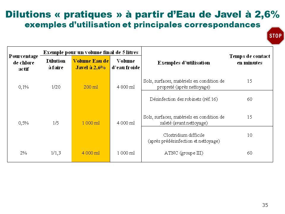 Dilutions « pratiques » à partir dEau de Javel à 2,6% exemples dutilisation et principales correspondances 35