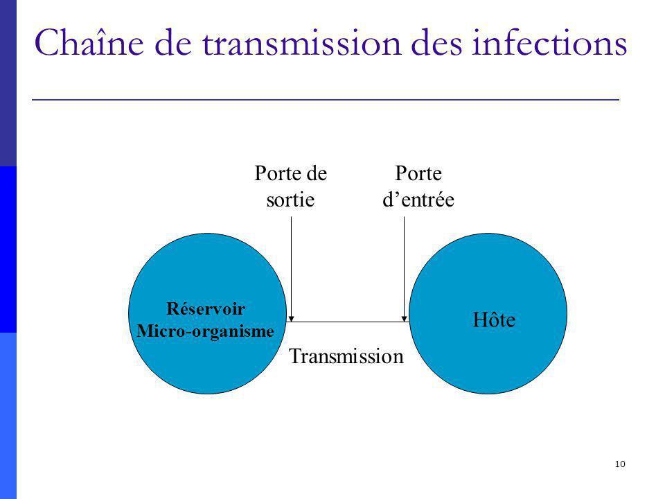 10 Chaîne de transmission des infections Porte dentrée Porte de sortie Réservoir Micro-organisme Transmission Hôte