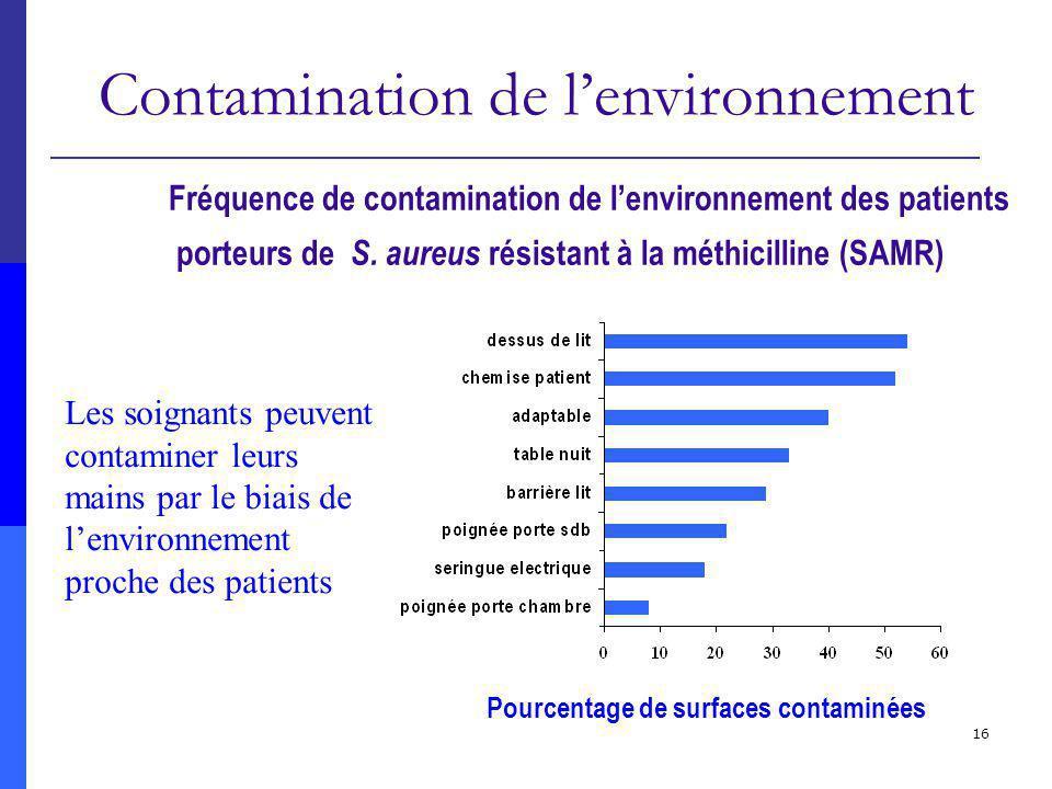 16 Pourcentage de surfaces contaminées Fréquence de contamination de lenvironnement des patients porteurs de S. aureus résistant à la méthicilline (SA