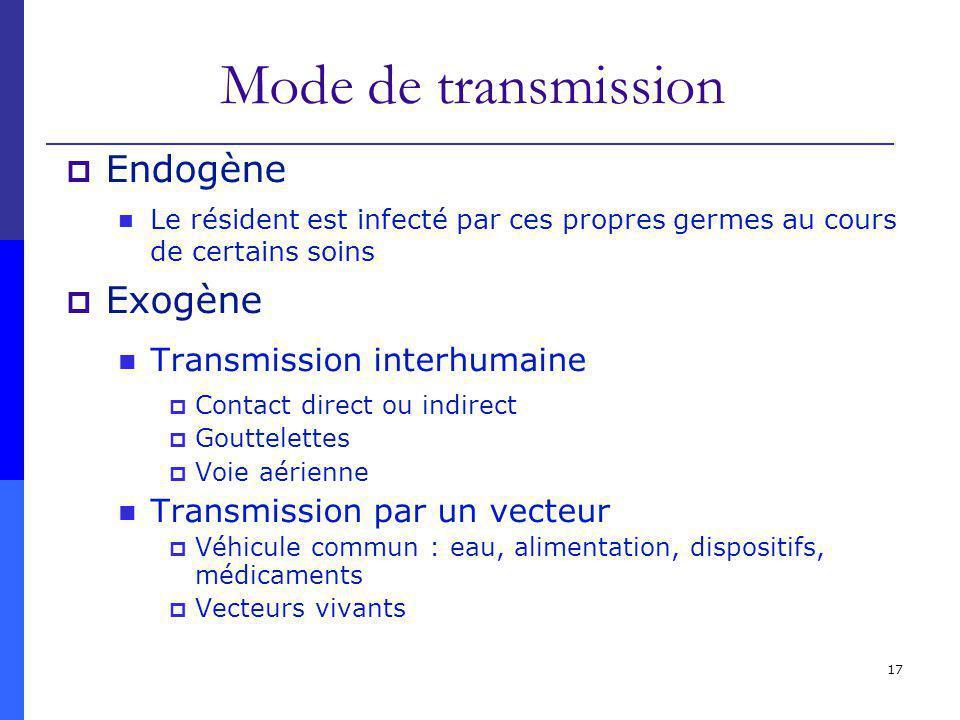 17 Mode de transmission Endogène Le résident est infecté par ces propres germes au cours de certains soins Exogène Transmission interhumaine Contact d