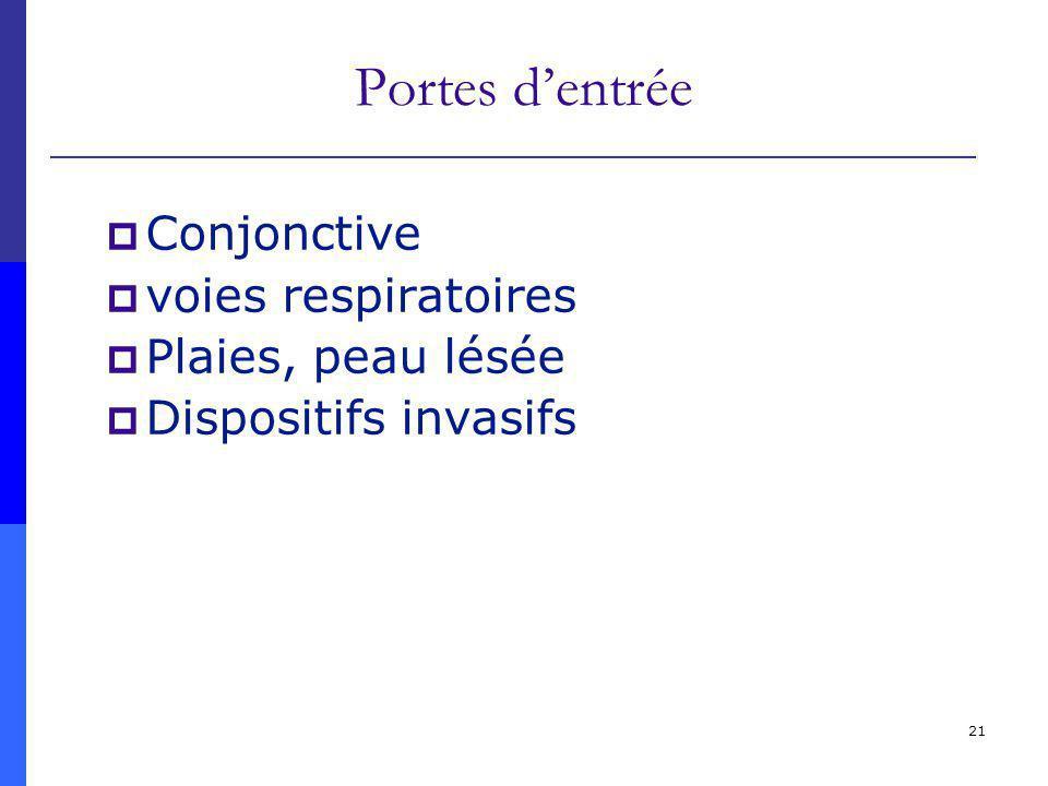 21 Portes dentrée Conjonctive voies respiratoires Plaies, peau lésée Dispositifs invasifs