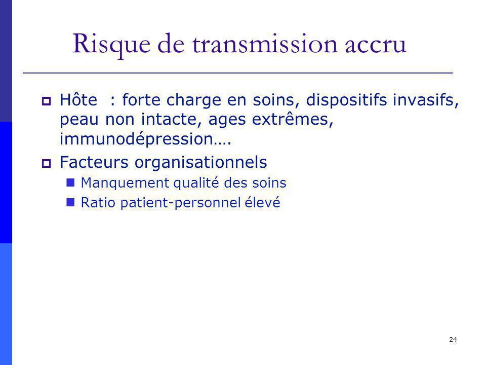24 Risque de transmission accru Hôte : forte charge en soins, dispositifs invasifs, peau non intacte, ages extrêmes, immunodépression….